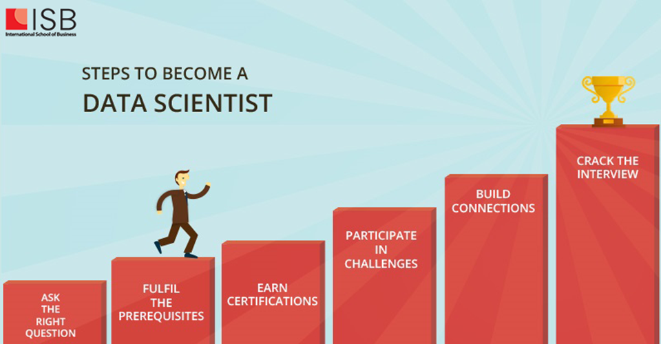 7 bước trở thành chuyên gia khoa học dữ liệu_01