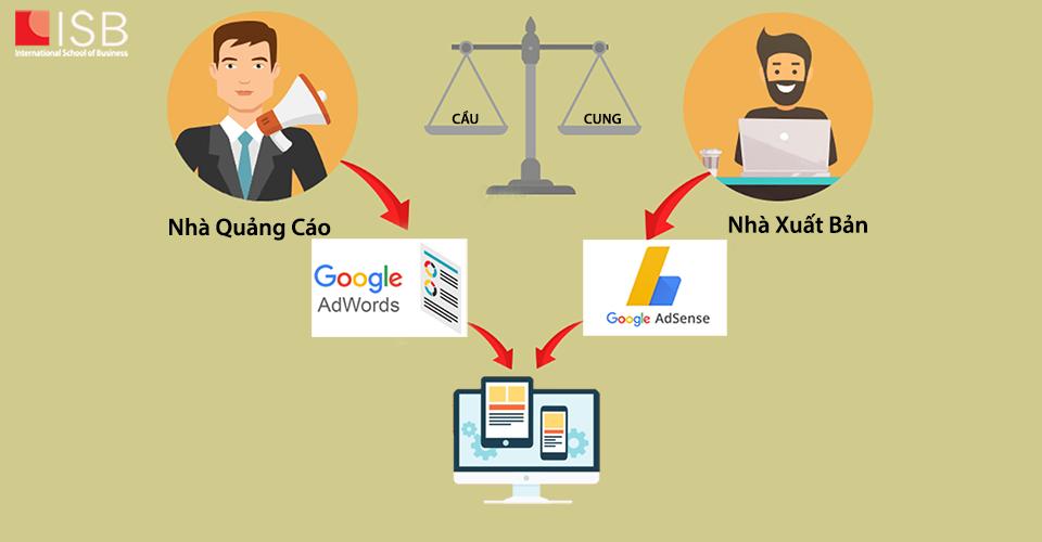 Viện ISB_Data Science hỗ trợ trong Google Adword và Adsense