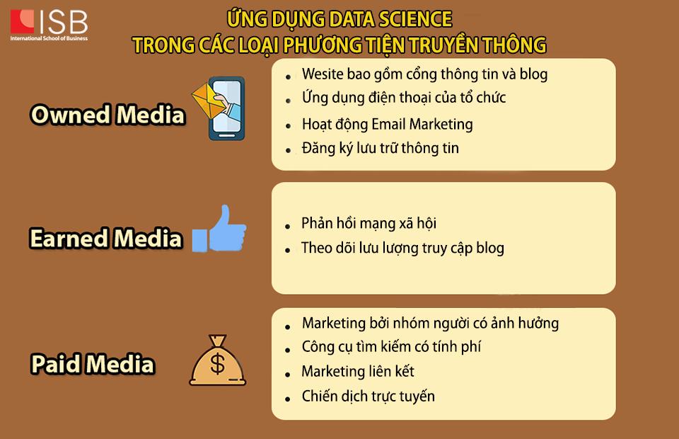 Viện ISB_Ứng dụng Data Science trong các loại phương tiện truyền thông