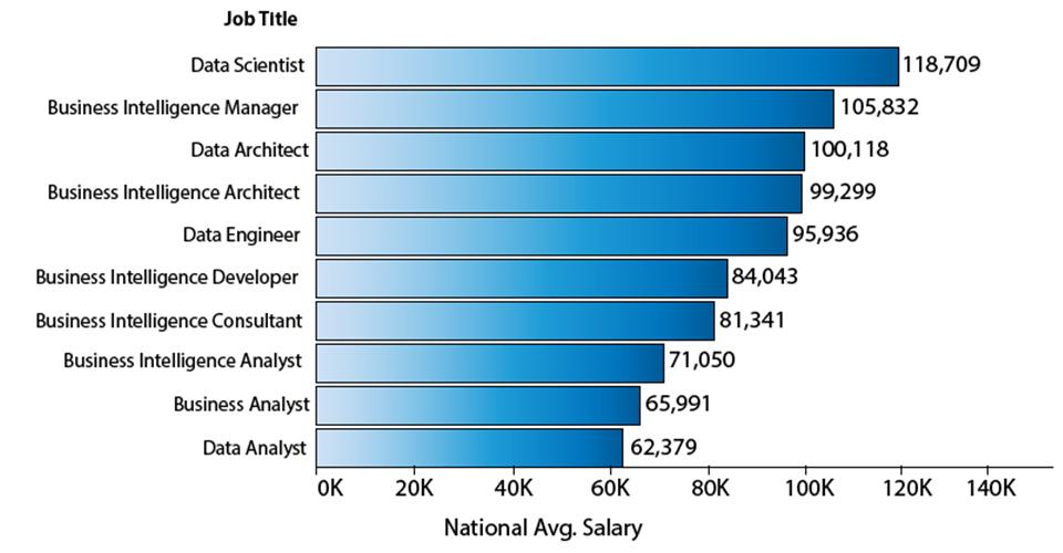 mức lương ngành data sience