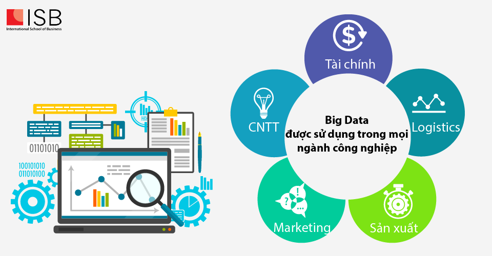 Viện ISB_Tại sao nên học Big Data